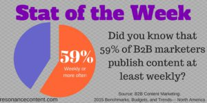 How often do B2B content marketers publish?