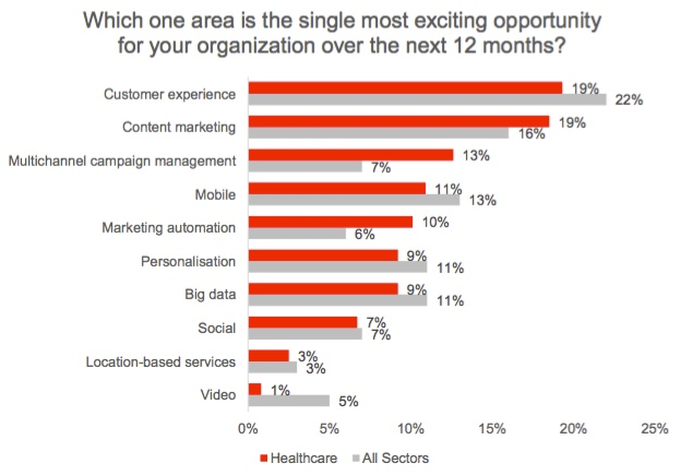 Study: Healthcare Brands See Opportunities in Content Marketing