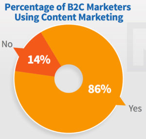 Insights from the 2017 B2C Content Marketing Study [Content Marketing Podcast 201]